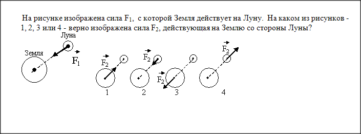 Изобразите на рисунке три силы
